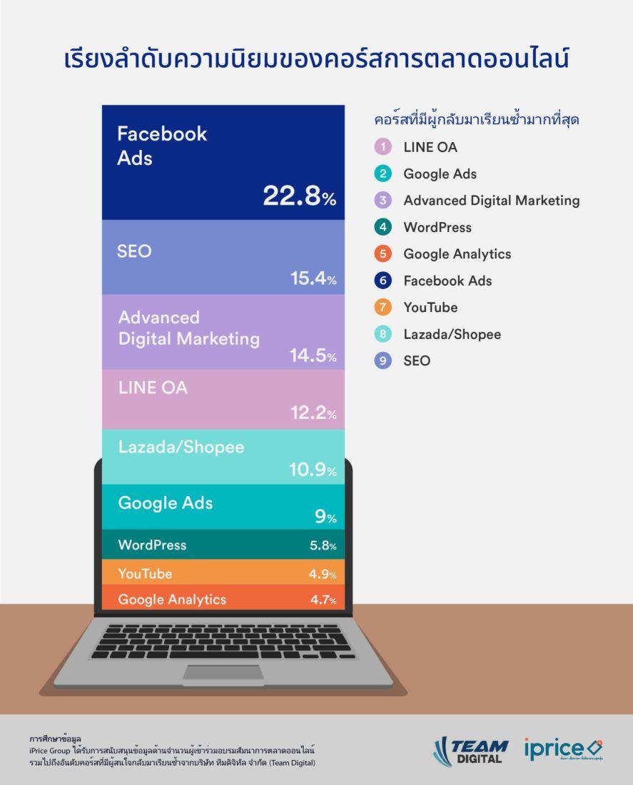 iPrice ร่วมกับ Team Digital เผย Facebook Ads คือเทรนด์การตลาดมาแรงที่อาจช่วยคุณกู้ภัย Covid-19 ได้ | ข่าวโดย Tadoo