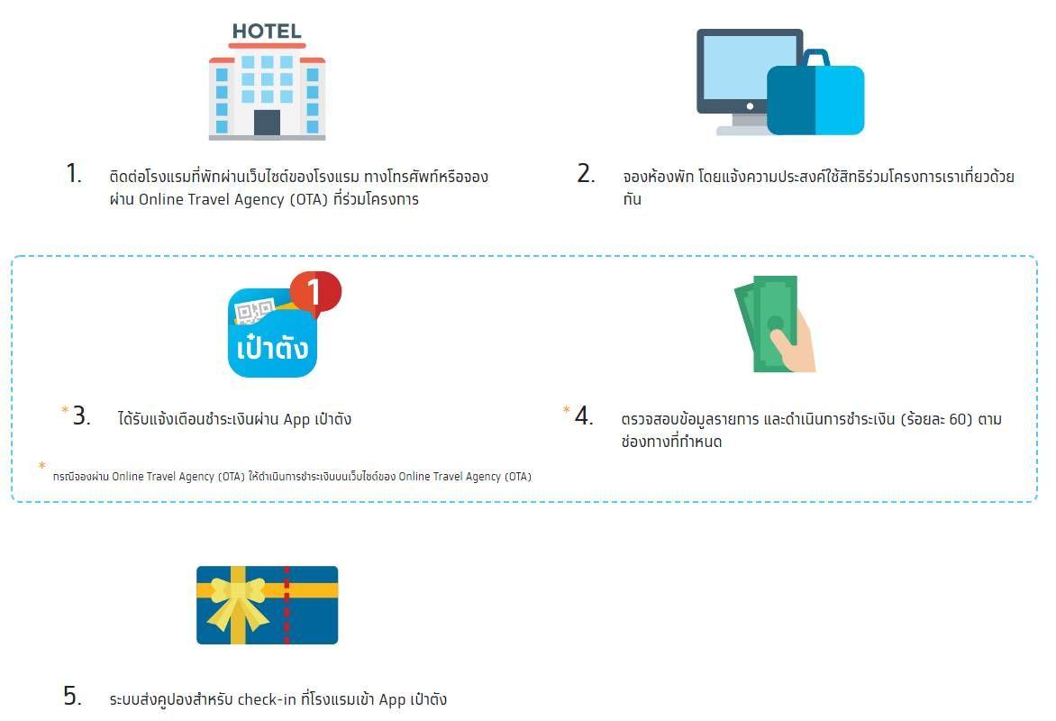 วิธีจองโรงแรม-ที่พัก เราเที่ยวด้วยกัน รัฐช่วยจ่าย 40% | ข่าวโดย Tadoo