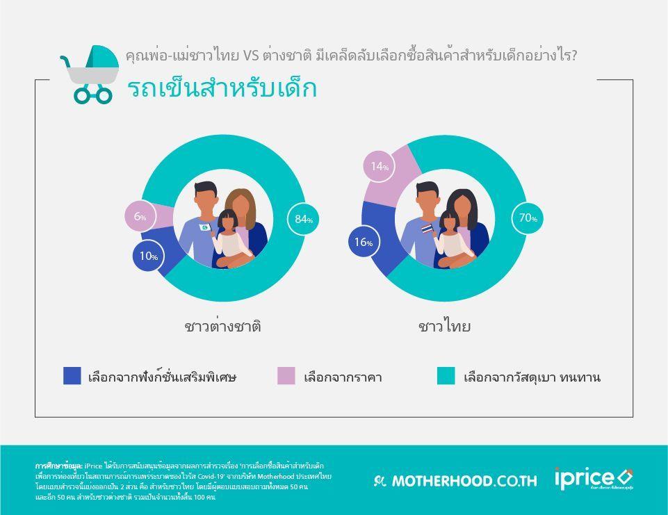 ผู้ปกครองชาวไทย VS ต่างชาติ มีวิธีเลือกของใช้ท่องเที่ยวสำหรับเด็กแตกต่างกันยังไง? | ข่าวโดย Tadoo